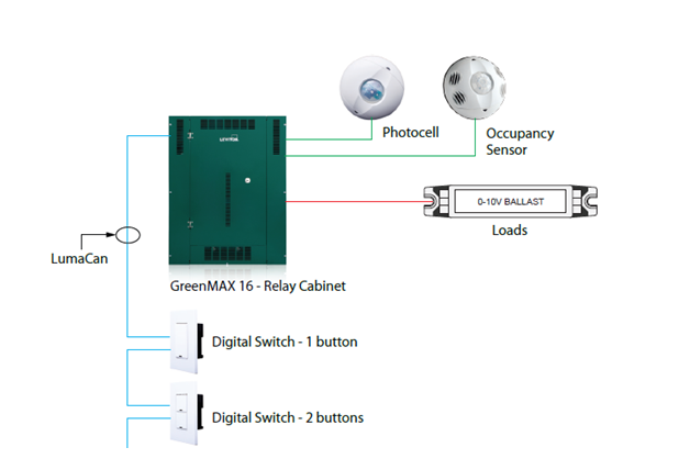 Leviton Wiring Diagrams: Famous Wiring Diagram Leviton Green Max Gallery - Electrical ,Design